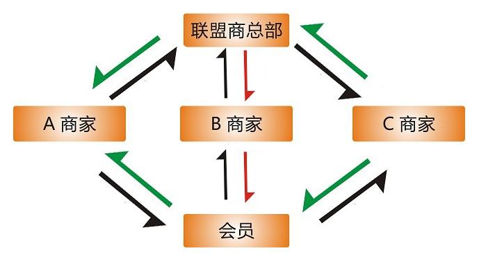 会员管理积分系统